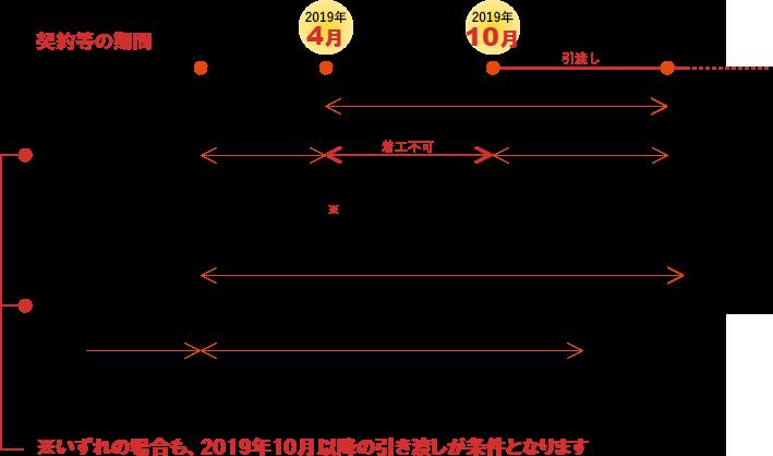 契約等の期間(図)